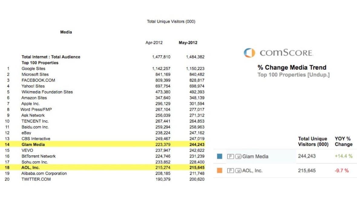 Інтернет-аудиторія квітень-травень 2012