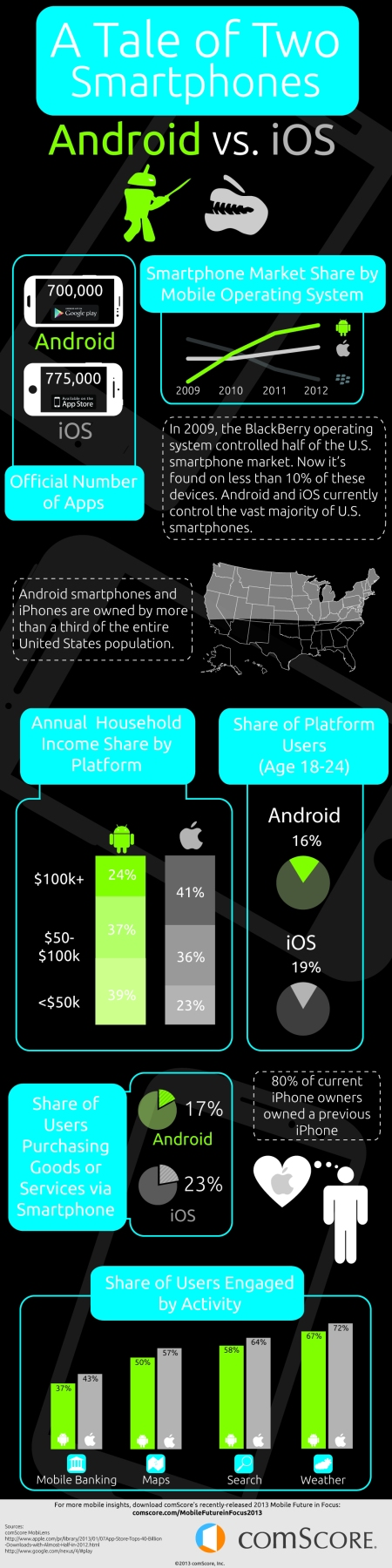 Android_vs_iOS_Infographic_1000x4000